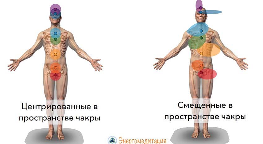 chakry-cheloveka-7-opisanie-znachenie-xarakteristiki