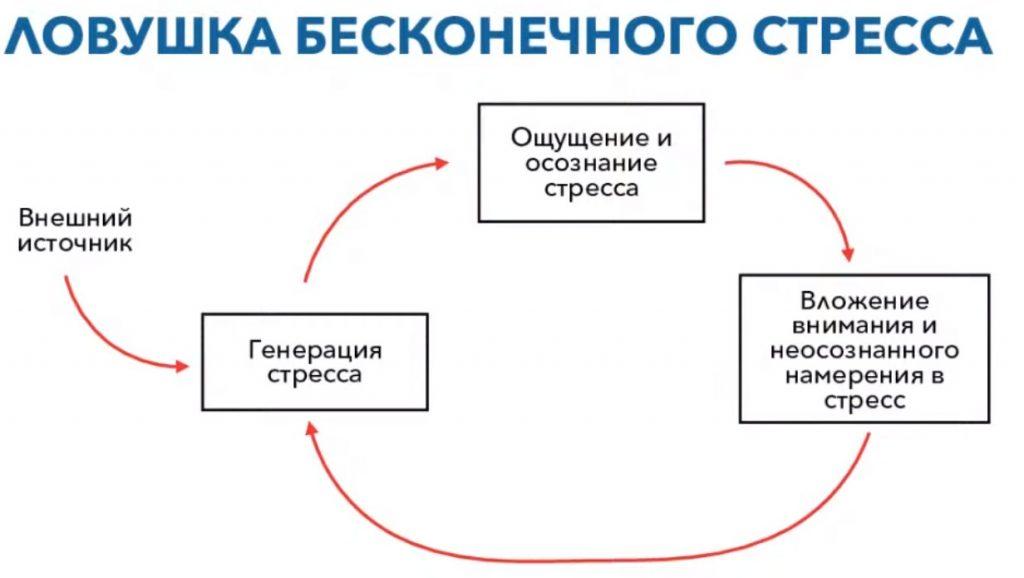 izbavlyaemtsya-ot-perezhivanij-i-stressa