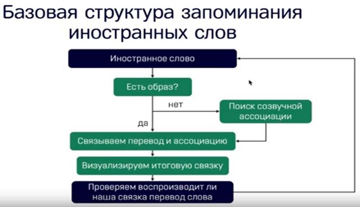 mnemonika-uprazhneniya-dlya-razvitiya-pamyati-i-vnimaniya-dlya-vzroslyx