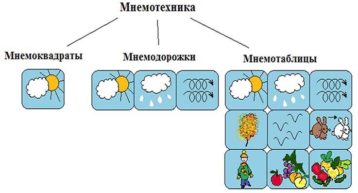 mnemotexnika-dlya-nachinayushhix-tablici